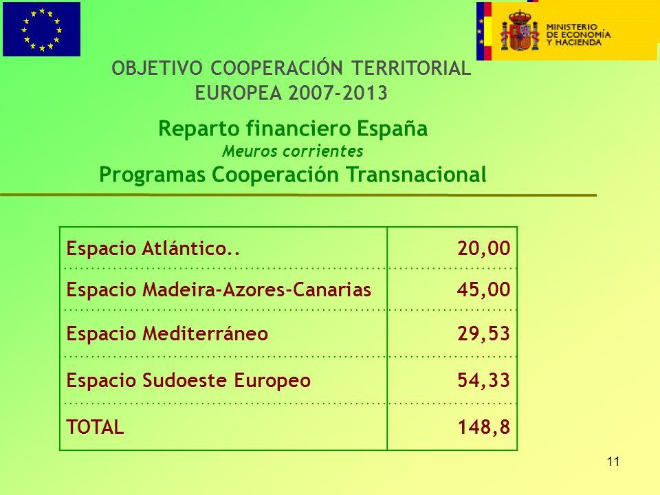 Reparto financiero España Programas Cooperación Transnacional