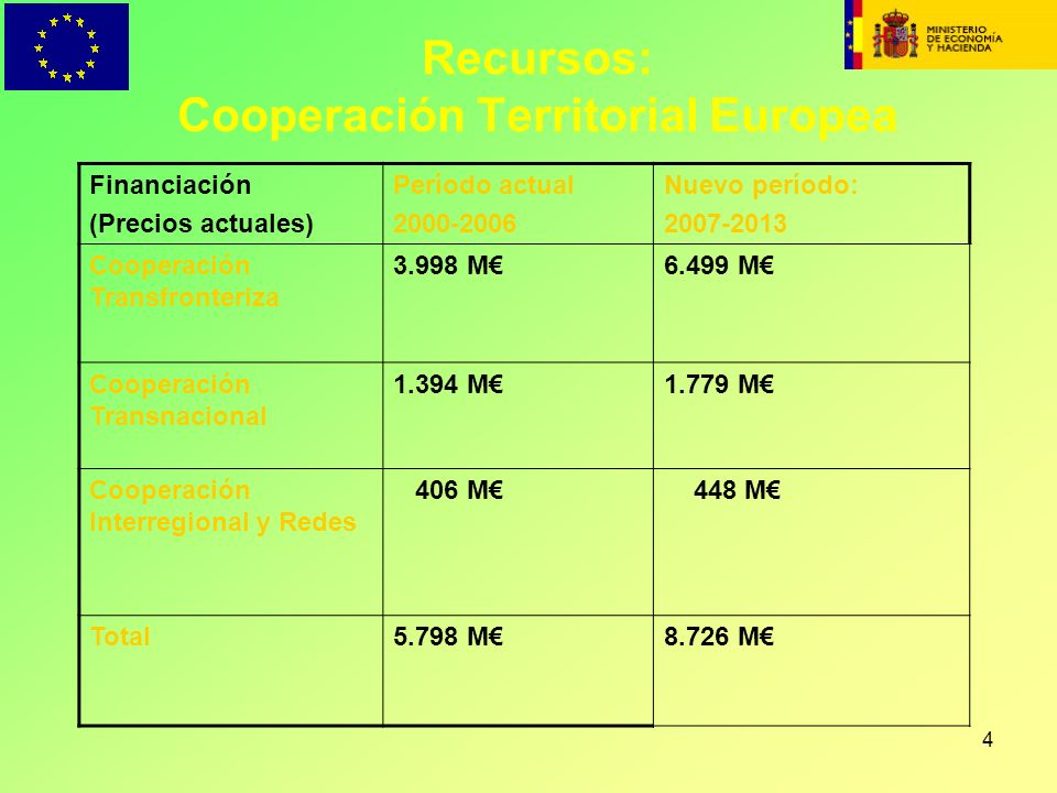 Recursos: Cooperación Territorial Europea