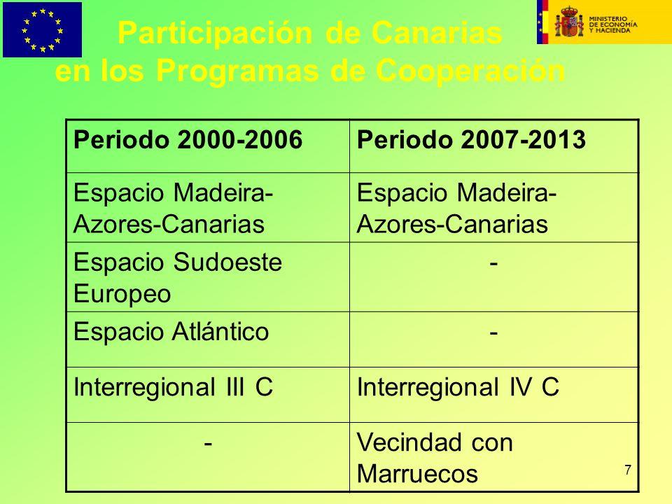Participación de Canarias en los Programas de Cooperación
