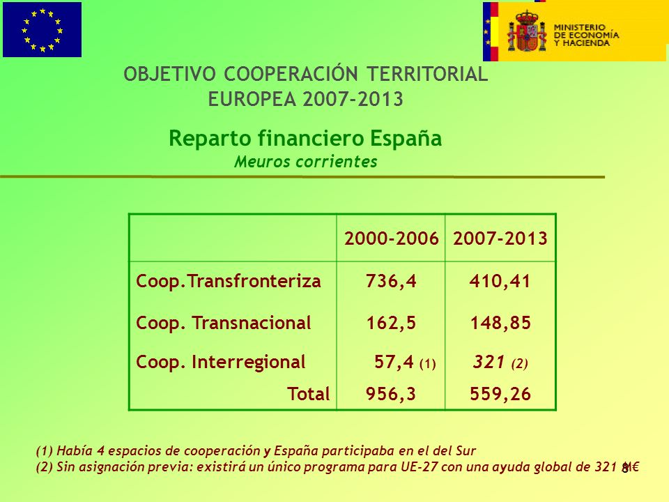 Reparto financiero España