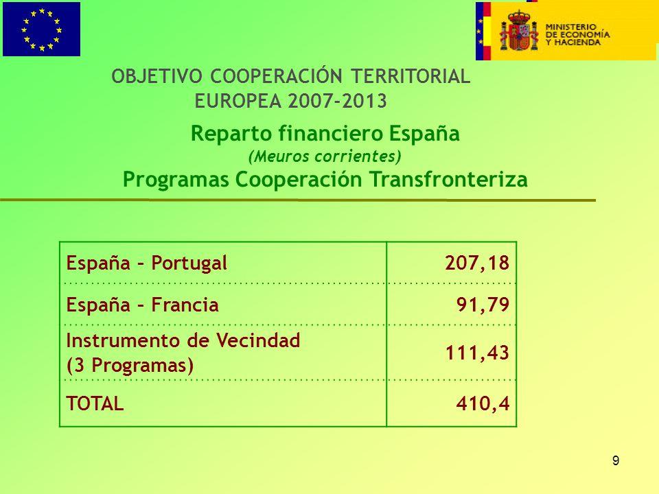 Reparto financiero España Programas Cooperación Transfronteriza