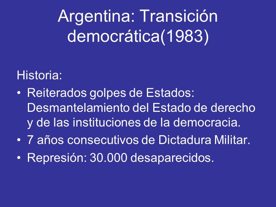 Argentina: Transición democrática(1983)