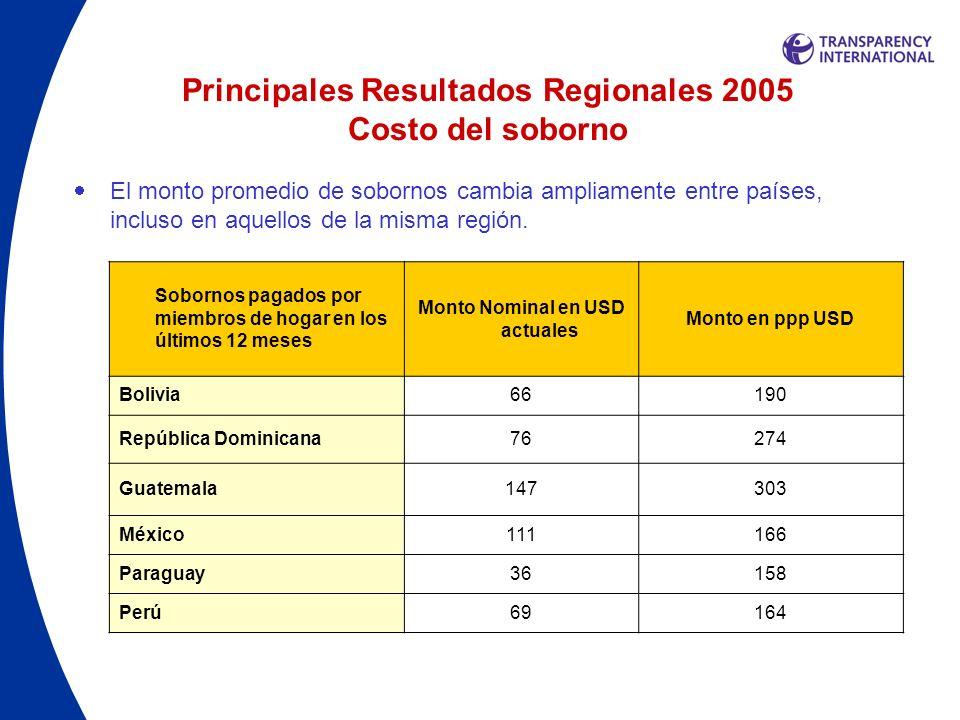 Principales Resultados Regionales 2005 Costo del soborno