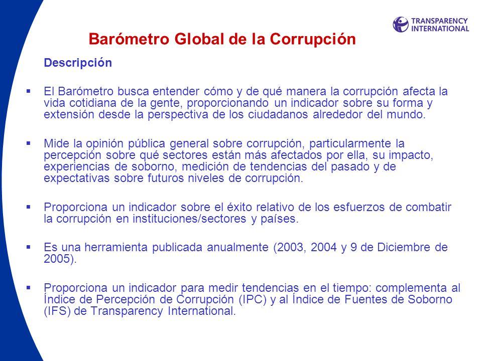Barómetro Global de la Corrupción