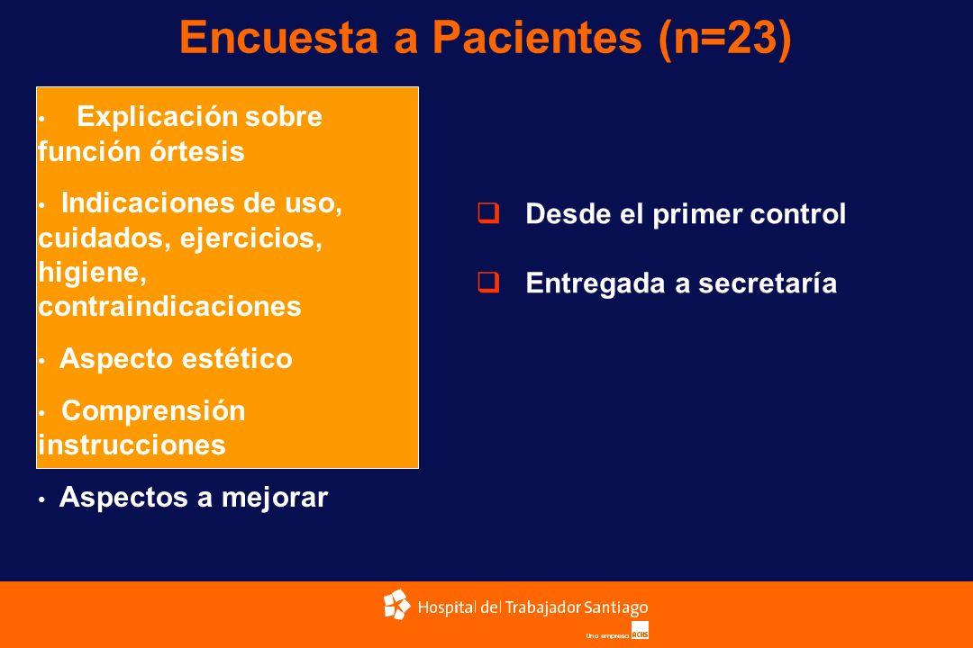 Encuesta a Pacientes (n=23)
