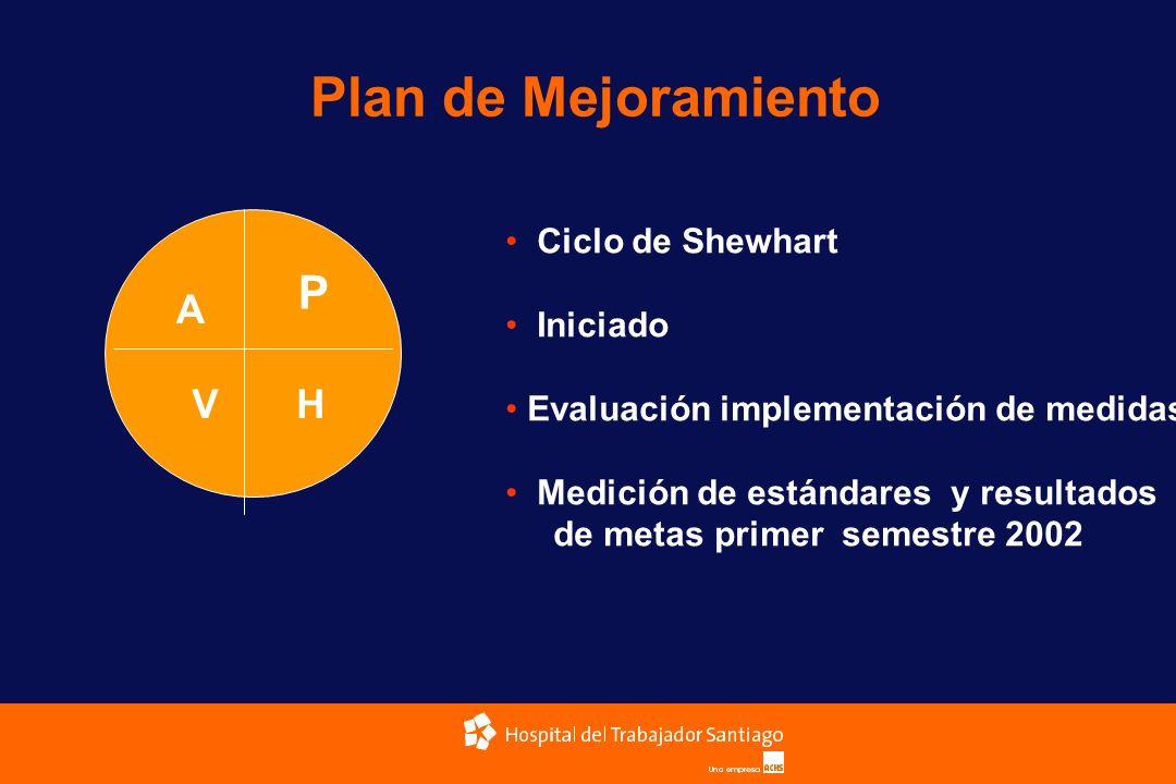 Plan de Mejoramiento P A V H Ciclo de Shewhart Iniciado