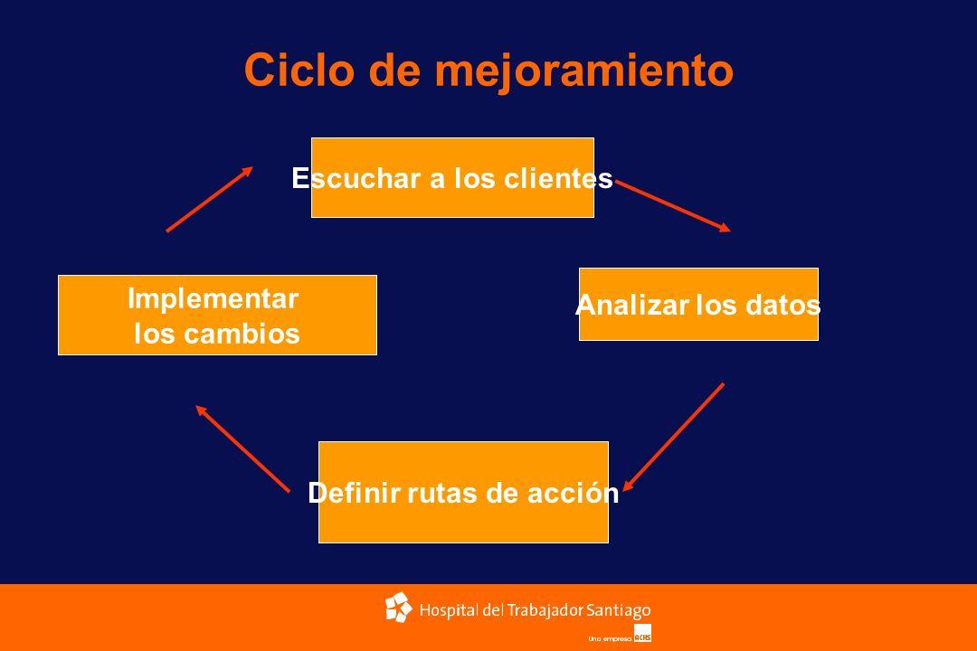 Escuchar a los clientes Definir rutas de acción