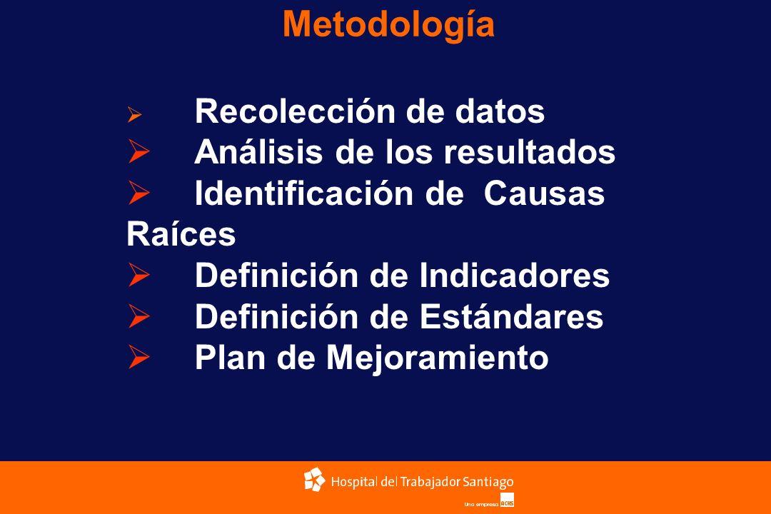 Metodología Análisis de los resultados Identificación de Causas Raíces