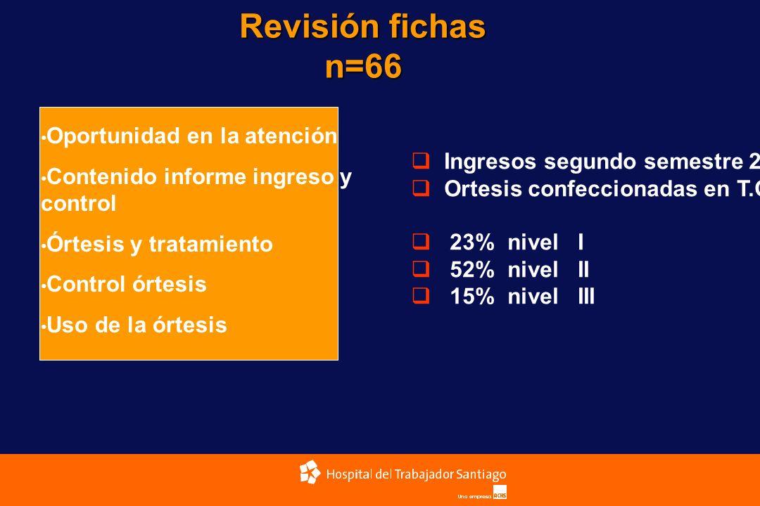 Revisión fichas n=66 Oportunidad en la atención