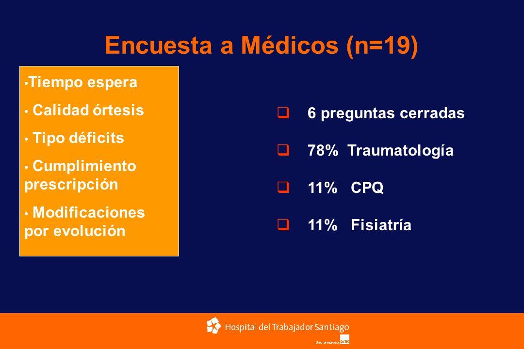 Encuesta a Médicos (n=19)