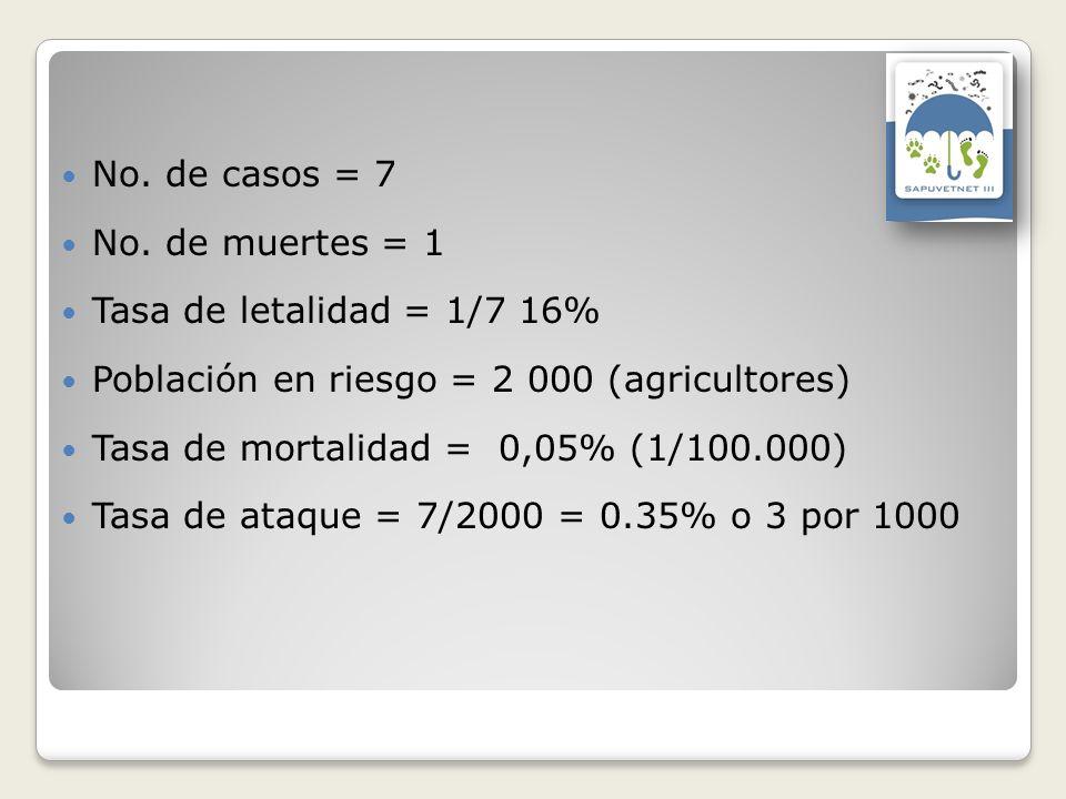 No. de casos = 7 No. de muertes = 1. Tasa de letalidad = 1/7 16% Población en riesgo = 2 000 (agricultores)