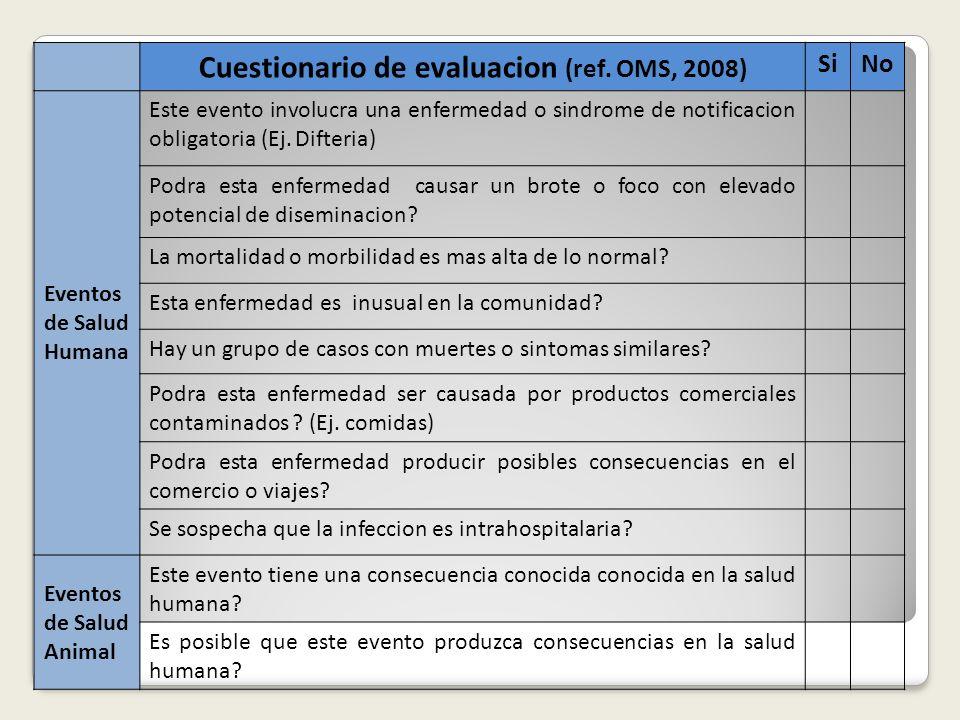 Cuestionario de evaluacion (ref. OMS, 2008)