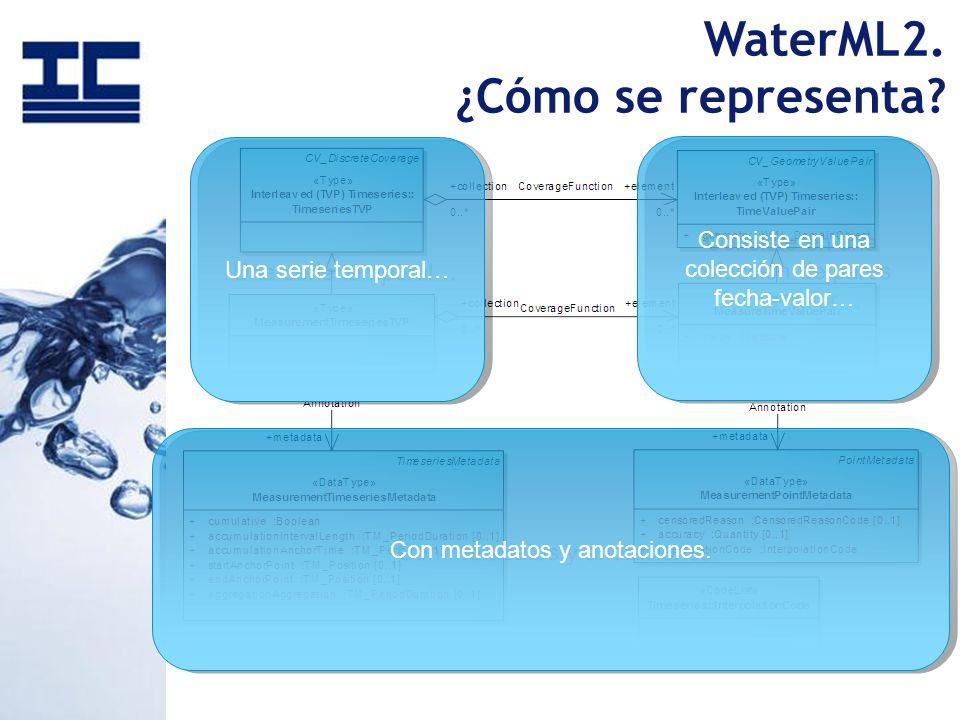 WaterML2. ¿Cómo se representa