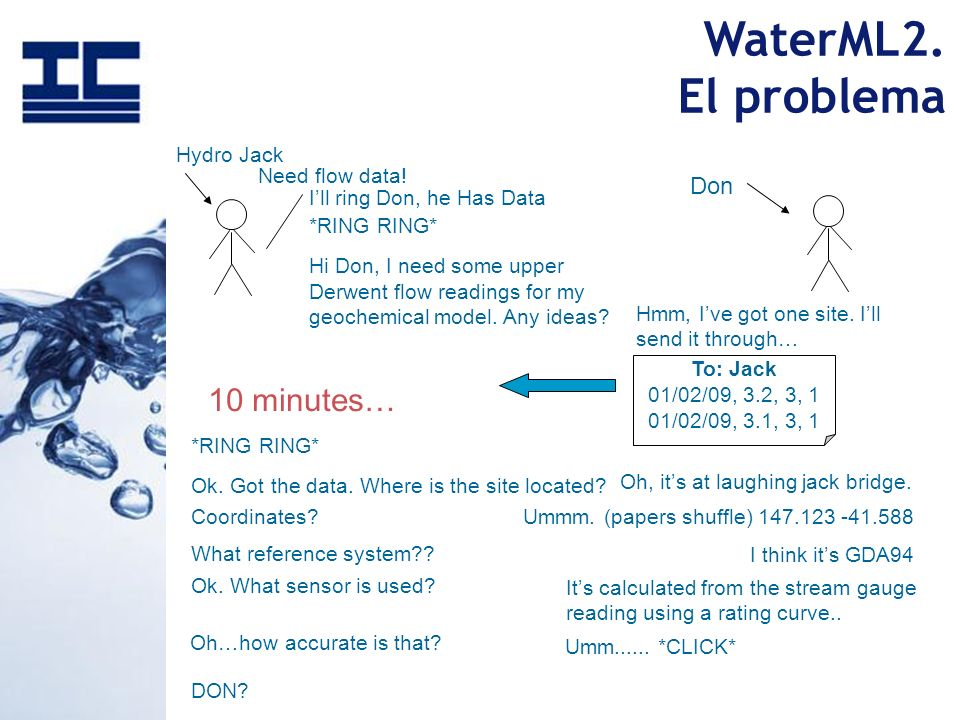 WaterML2. El problema 10 minutes… Don Hydro Jack Need flow data!