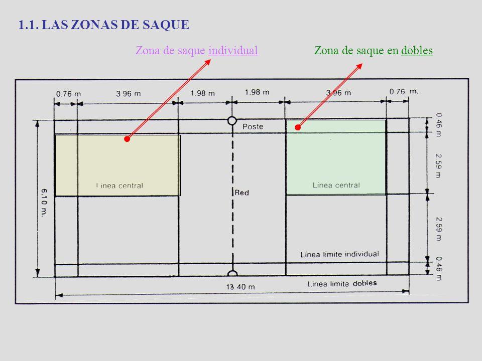 1.1. LAS ZONAS DE SAQUE Zona de saque individual