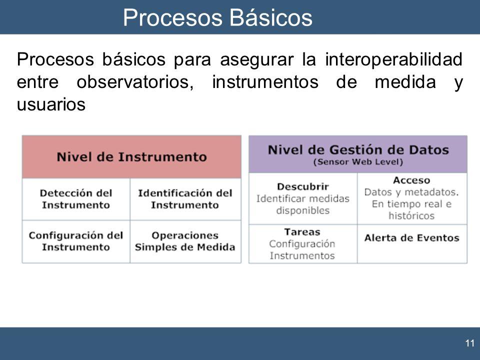 Procesos Básicos Procesos básicos para asegurar la interoperabilidad entre observatorios, instrumentos de medida y usuarios.