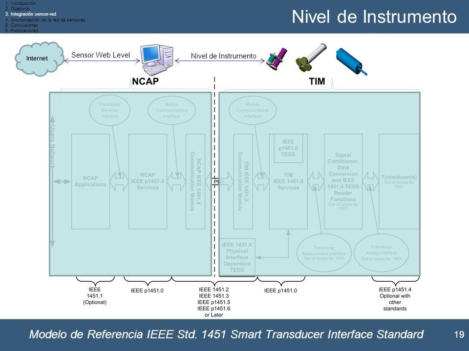 Introducción Objetivos. Integración sensor-red. Sincronización de la red de sensores. Conclusiones.