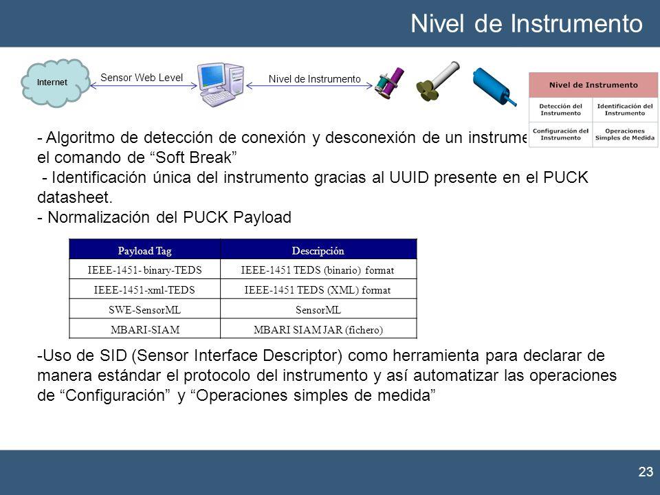 Nivel de InstrumentoInternet. Sensor Web Level. Nivel de Instrumento.