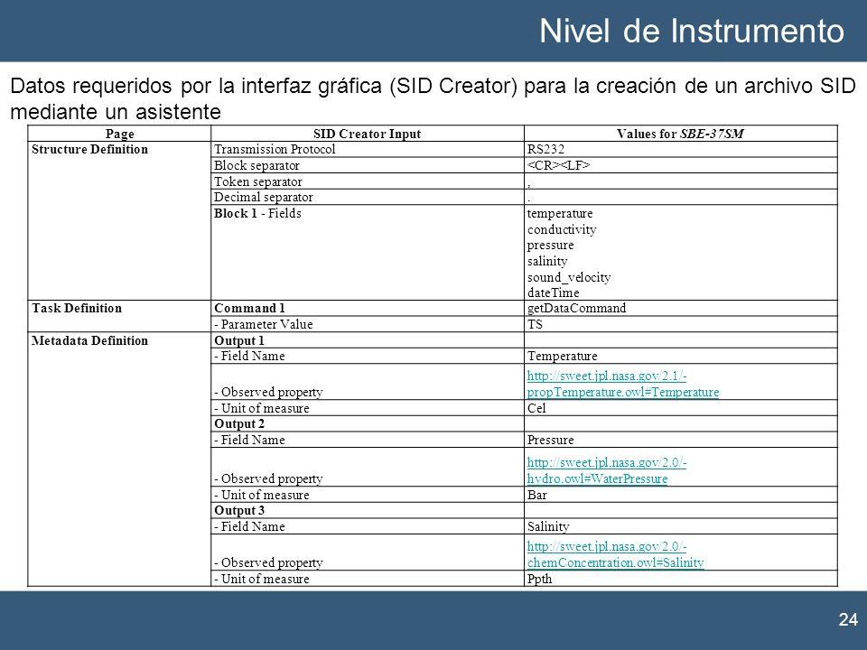 Nivel de Instrumento Datos requeridos por la interfaz gráfica (SID Creator) para la creación de un archivo SID mediante un asistente.