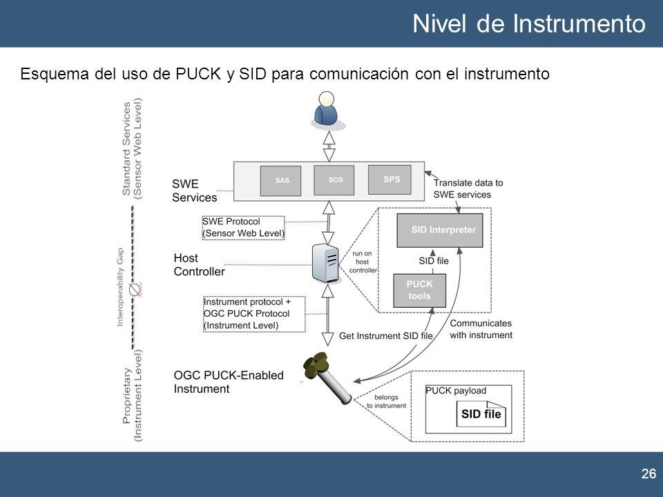 Nivel de Instrumento Esquema del uso de PUCK y SID para comunicación con el instrumento.