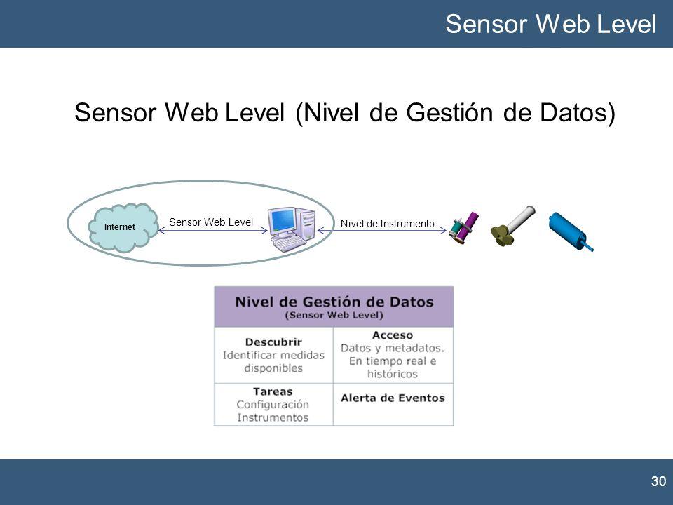 Sensor Web Level (Nivel de Gestión de Datos)