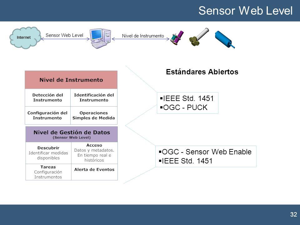 Sensor Web Level Estándares Abiertos IEEE Std. 1451 OGC - PUCK