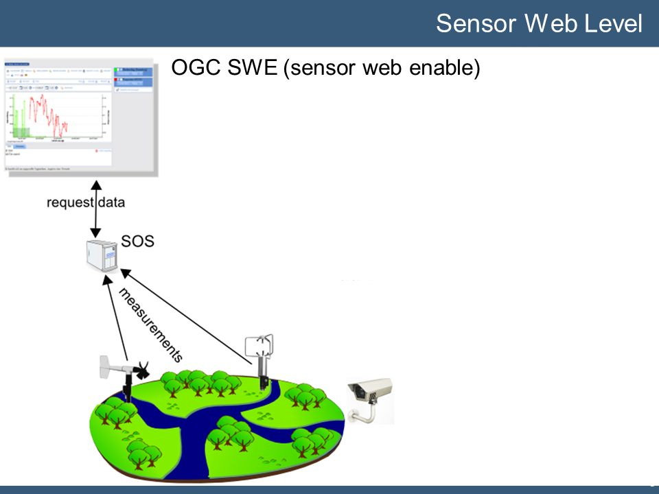 SWE Functionality Sensor Web Level OGC SWE (sensor web enable) 34