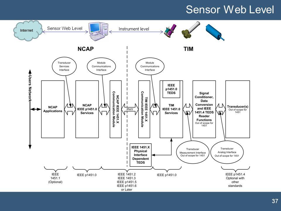 Sensor Web Level Internet. Sensor Web Level. Instrument level. Como habíamos comentado antes IEEE1451 cubre los dos niveles de interoperabilidad.