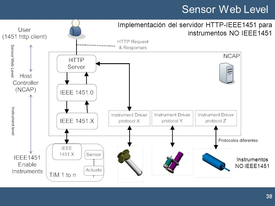 Sensor Web Level Implementación del servidor HTTP-IEEE1451 para instrumentos NO IEEE1451. Sensor Web Level.