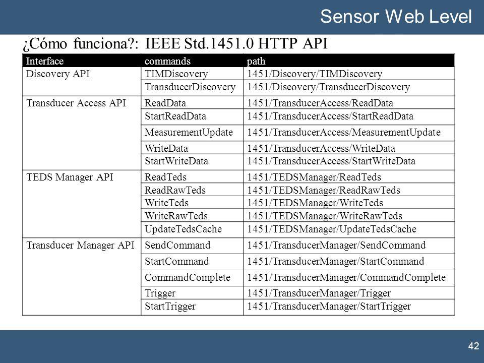 ¿Cómo funciona : IEEE Std.1451.0 HTTP API