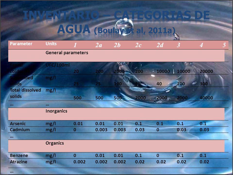 Inventario – Categorias de agua (Boulay et al, 2011a)