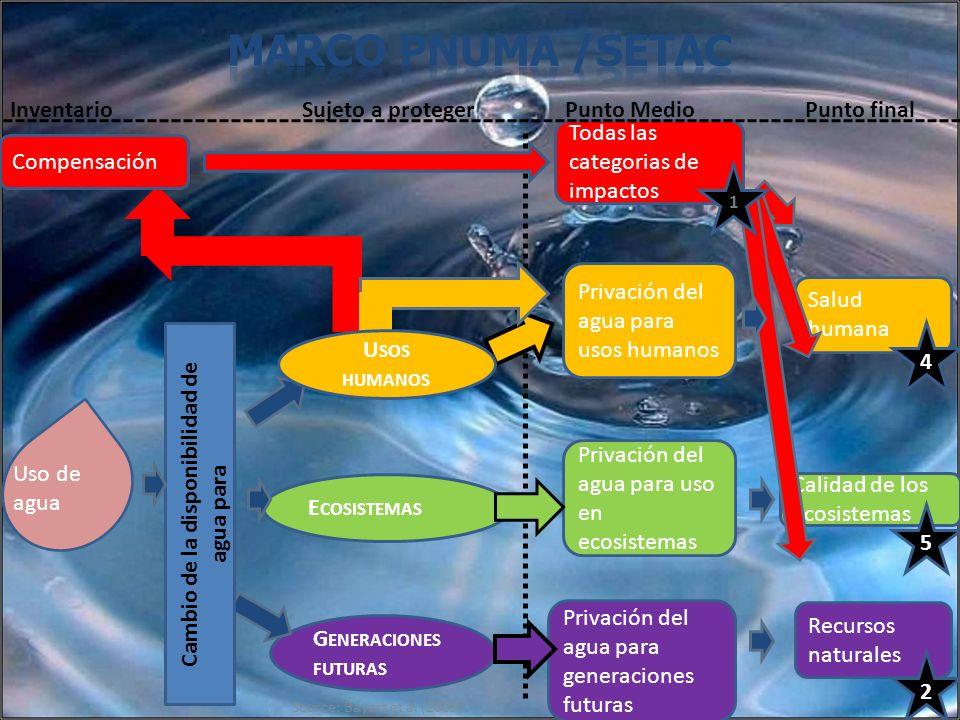 Cambio de la disponibilidad de agua para