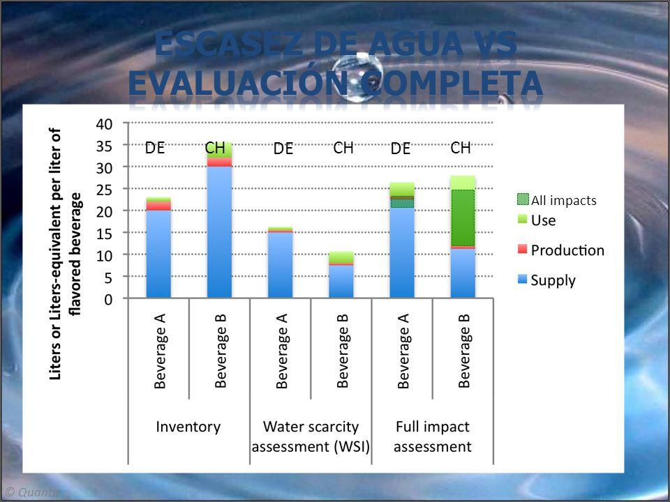 escasez de agua vs evaluación completa