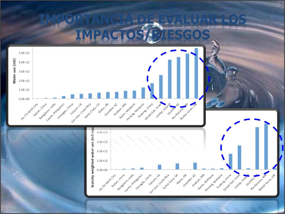 Importancia de evaluar los impactos/riesgos