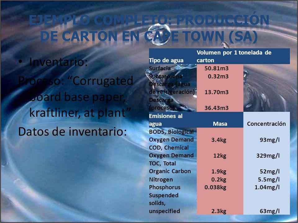 Ejemplo completo: Producción de cartón en Cape town (SA)