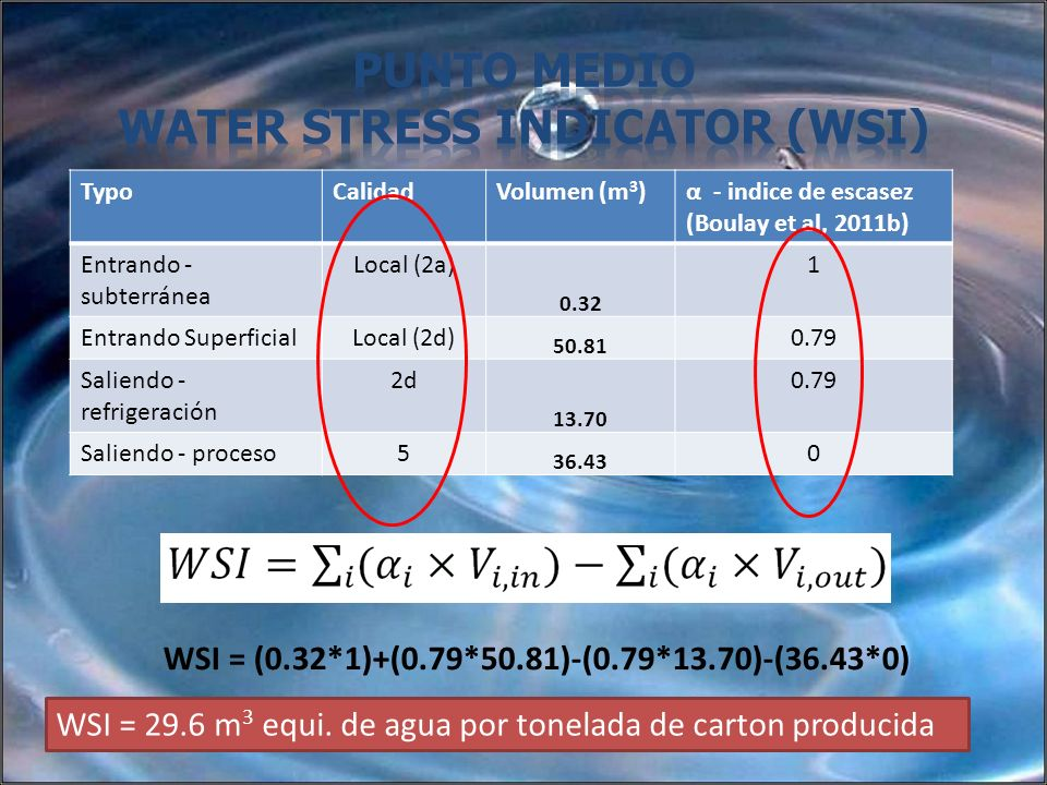 Punto Medio Water Stress Indicator (WSI)