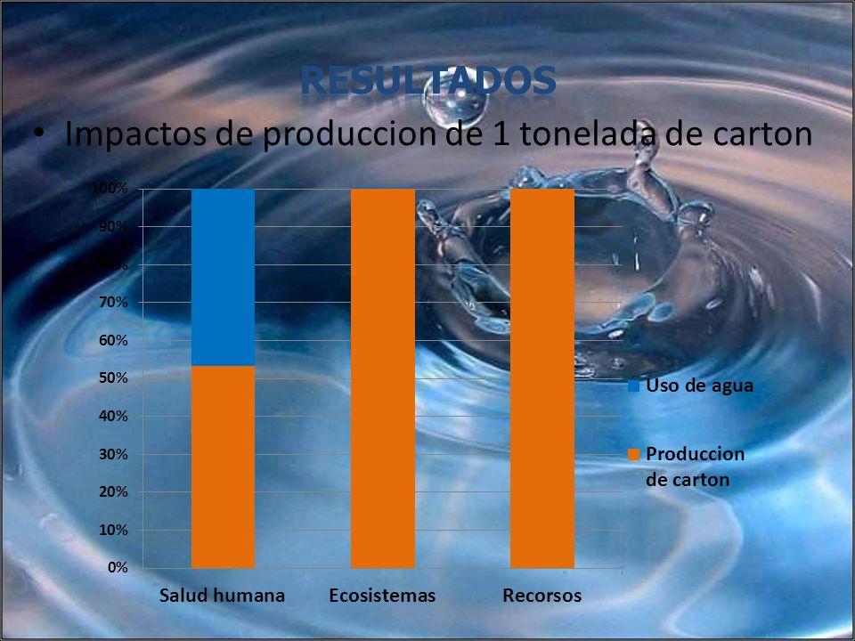 Resultados Impactos de produccion de 1 tonelada de carton