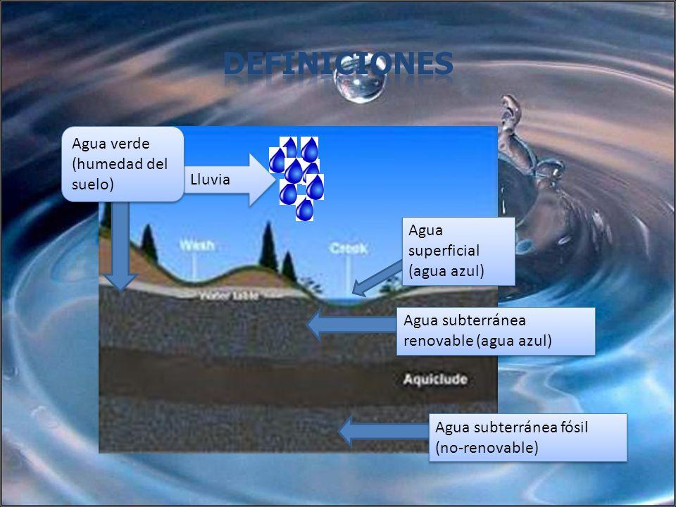 Definiciones Agua verde (humedad del suelo) Lluvia
