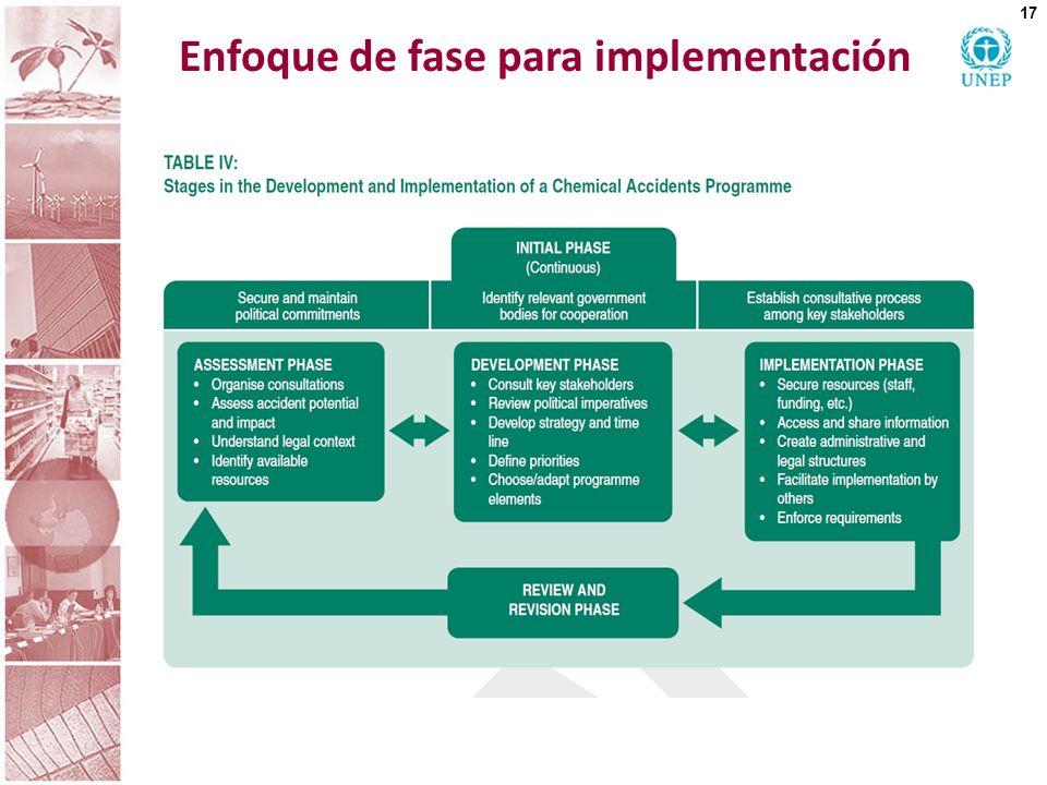 Enfoque de fase para implementación