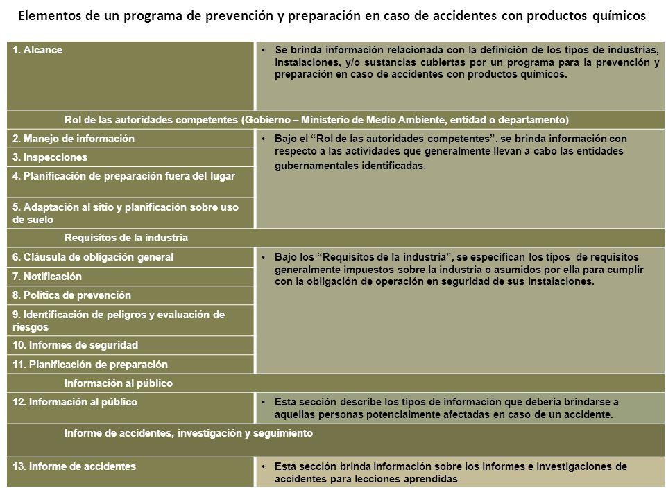 Elementos de un programa de prevención y preparación en caso de accidentes con productos químicos