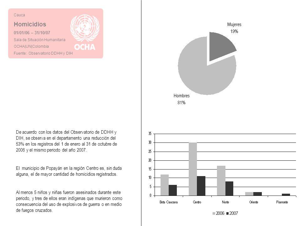 Cauca Homicidios. 01/01/06 – 31/10/07. Sala de Situación Humanitaria. OCHA|UN|Colombia. Fuente: Observatorio DDHH y DIH.