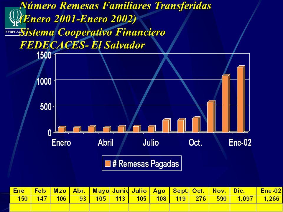 Número Remesas Familiares Transferidas (Enero 2001-Enero 2002) Sistema Cooperativo Financiero FEDECACES- El Salvador