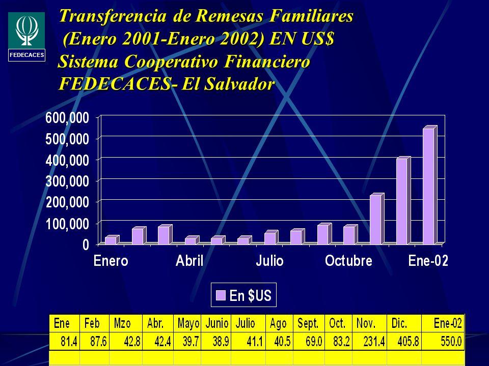 Transferencia de Remesas Familiares (Enero 2001-Enero 2002) EN US$ Sistema Cooperativo Financiero FEDECACES- El Salvador