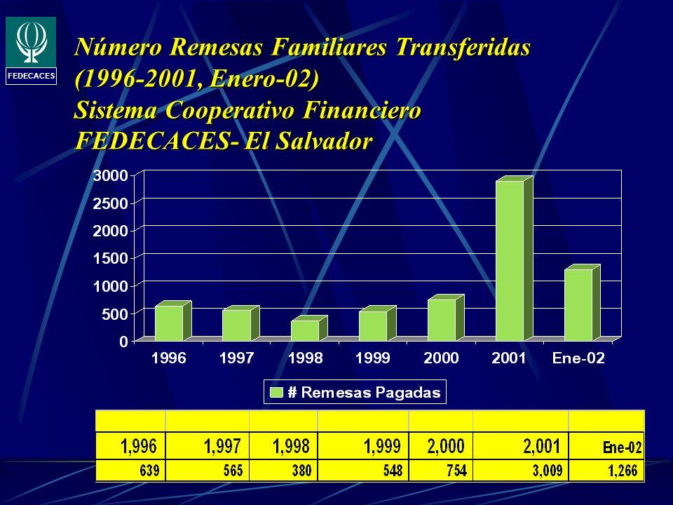 Número Remesas Familiares Transferidas (1996-2001, Enero-02) Sistema Cooperativo Financiero FEDECACES- El Salvador