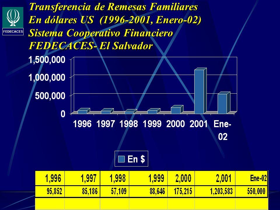 Transferencia de Remesas Familiares En dólares US (1996-2001, Enero-02) Sistema Cooperativo Financiero FEDECACES- El Salvador