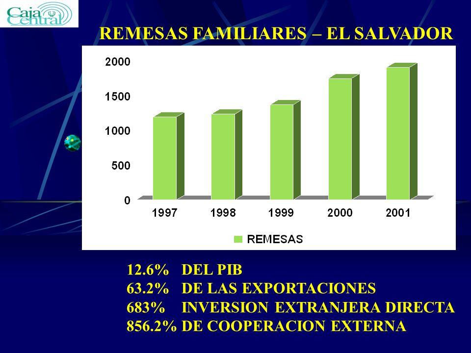 REMESAS FAMILIARES – EL SALVADOR