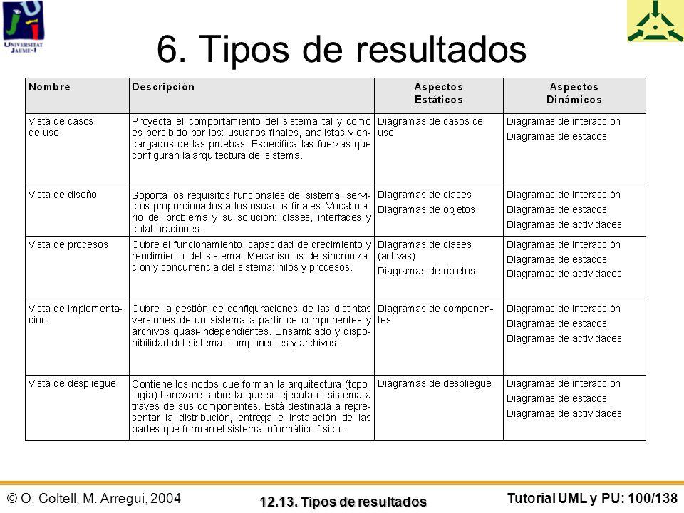 6. Tipos de resultados 12.13. Tipos de resultados