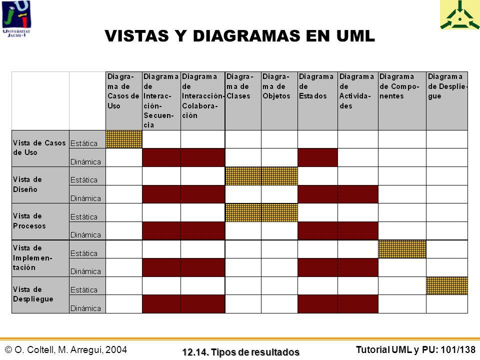 VISTAS Y DIAGRAMAS EN UML