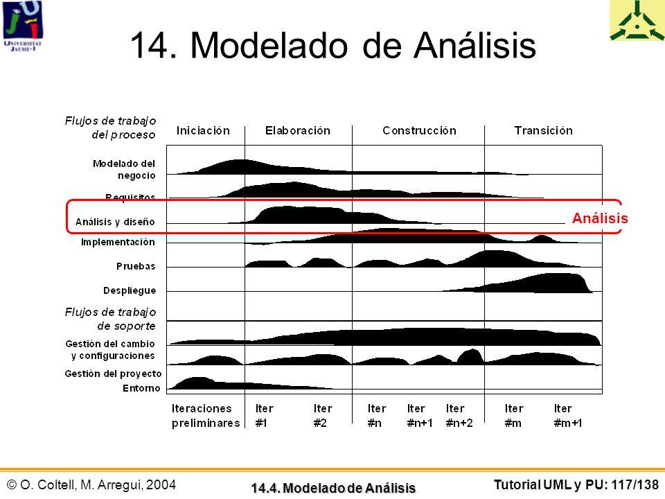 14. Modelado de Análisis Análisis 14.4. Modelado de Análisis