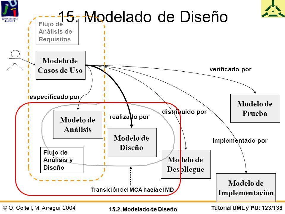 Modelo de Implementación